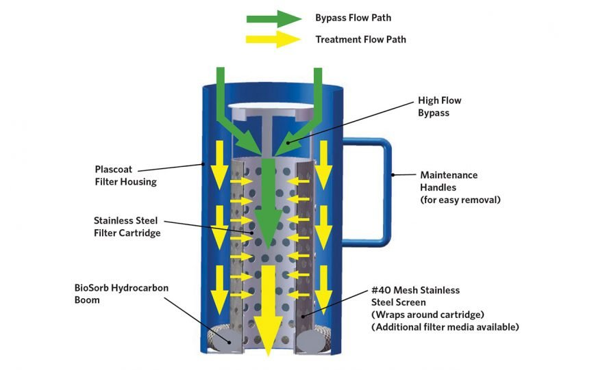 Industry Leading Downspout Debris Filter for Roof Runoff